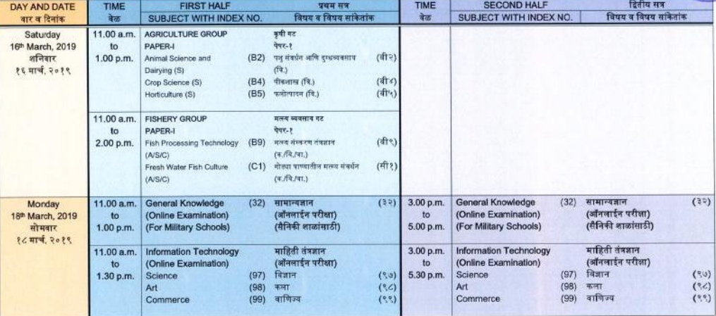 Maharashtra Board HSC Time Table 2019 Download Online Part 7