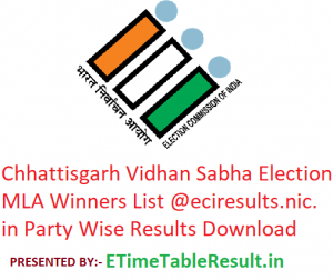 Chhattisgarh Assembly Elections 2018 MLA Winners List @eciresults.nic.in Download Online