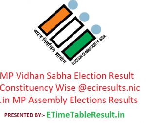 MP Vidhan Sabha Elections Result 2018 Constituency Wise @eciresults.nic.in Assembly Election Results