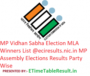 MP Assembly Election MLA Winners List 2018 | eciresults.nic.in | Madhya Pradesh Vidhan Sabha Party Wise Results