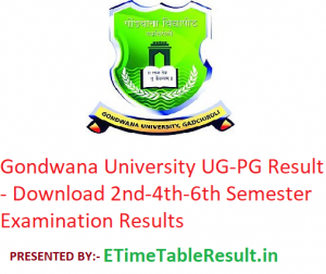 Gondwana University Result 2019 - Download GUG 2nd-4th-6th Semester Exam Results